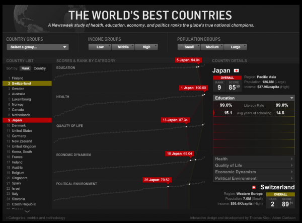 The World Best Countries